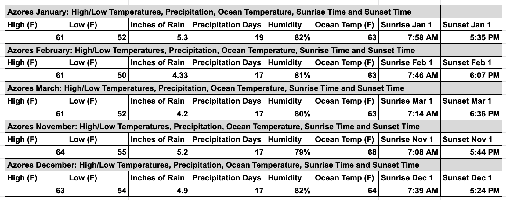 Azores-Weather-in-the Late-Fall-Winter-Chart-Temperature-Precipitation-Humidity