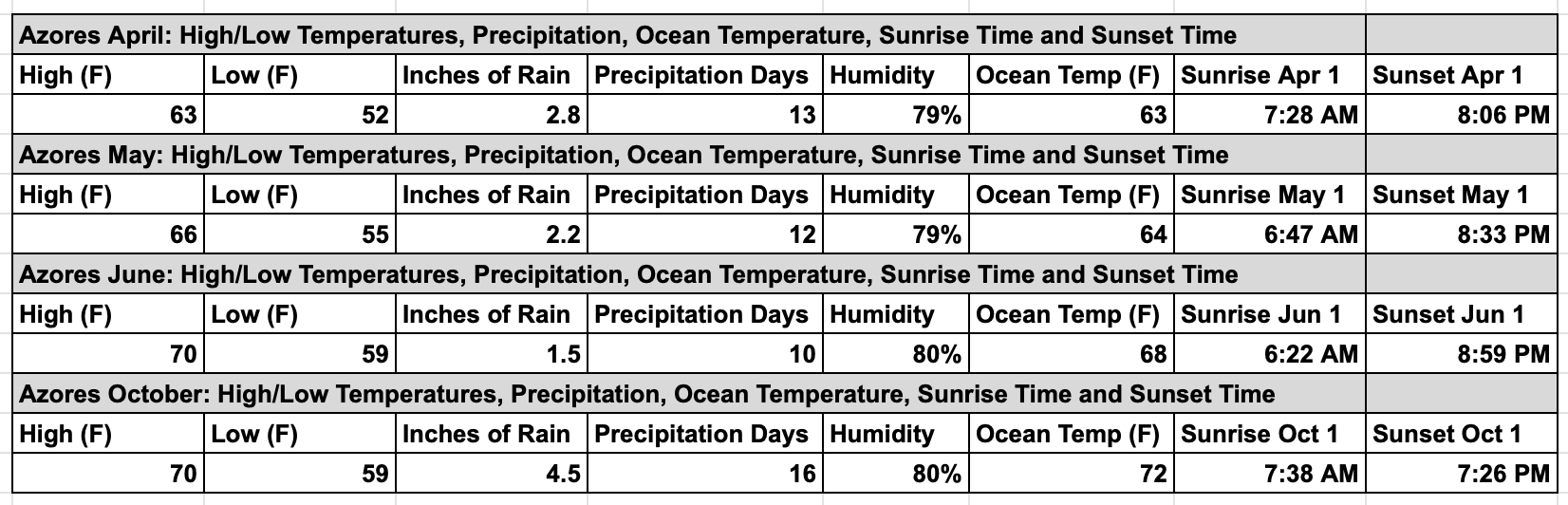 Azores-Weather-in-the Spring-Fall-Chart-Temperature-Precipitation-Humidity