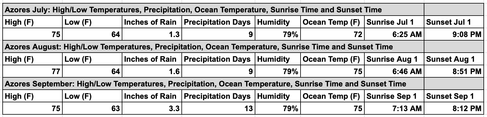 Azores-Weather-in-the Summer-Chart-Temperature-Precipitation-Humidity
